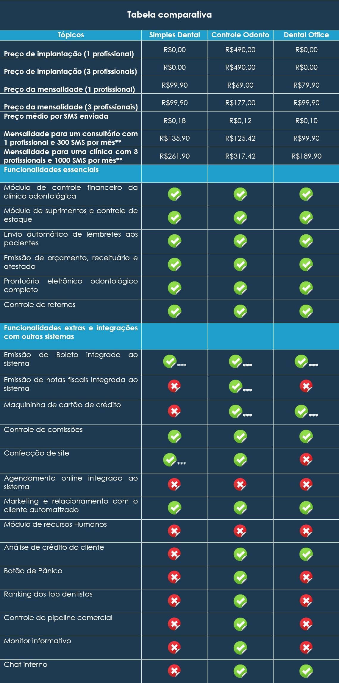 Tabela comparativa dos 3 melhores softwares odontológicos